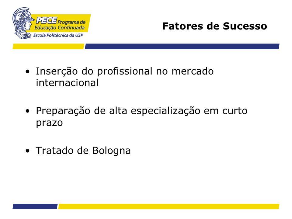 Fatores de SucessoInserção do profissional no mercado internacional. Preparação de alta especialização em curto prazo.