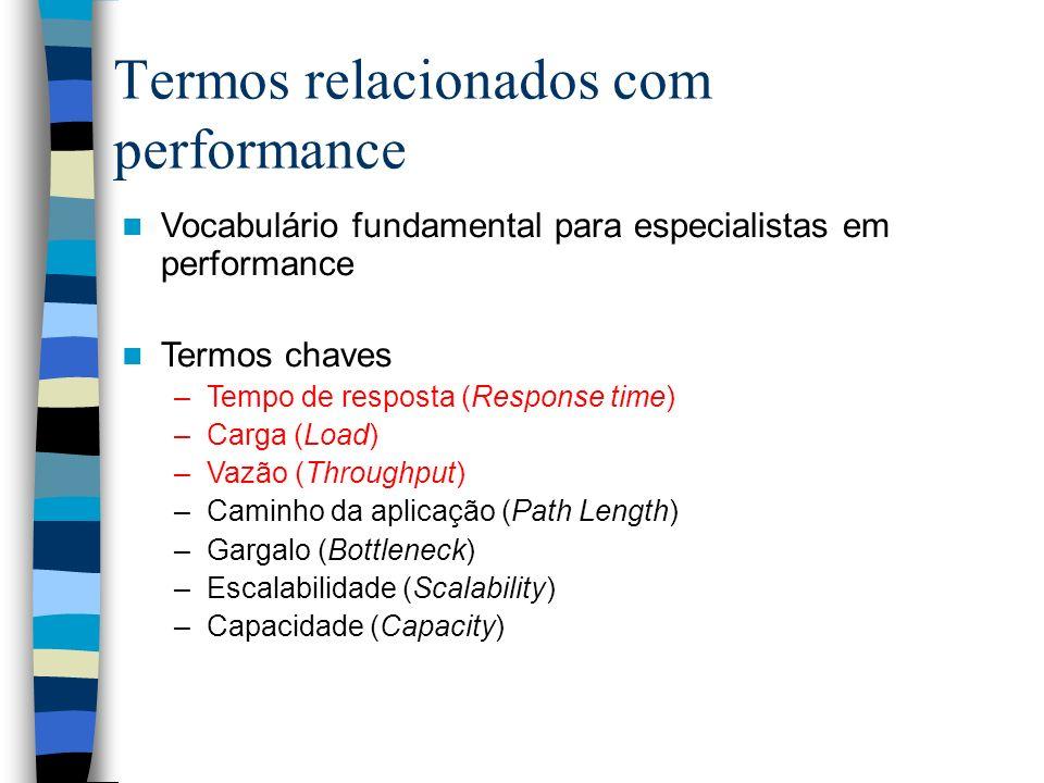 Termos relacionados com performance