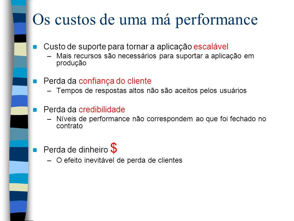 Os custos de uma má performance