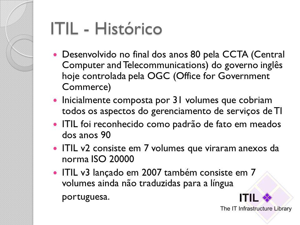 ITIL - Histórico