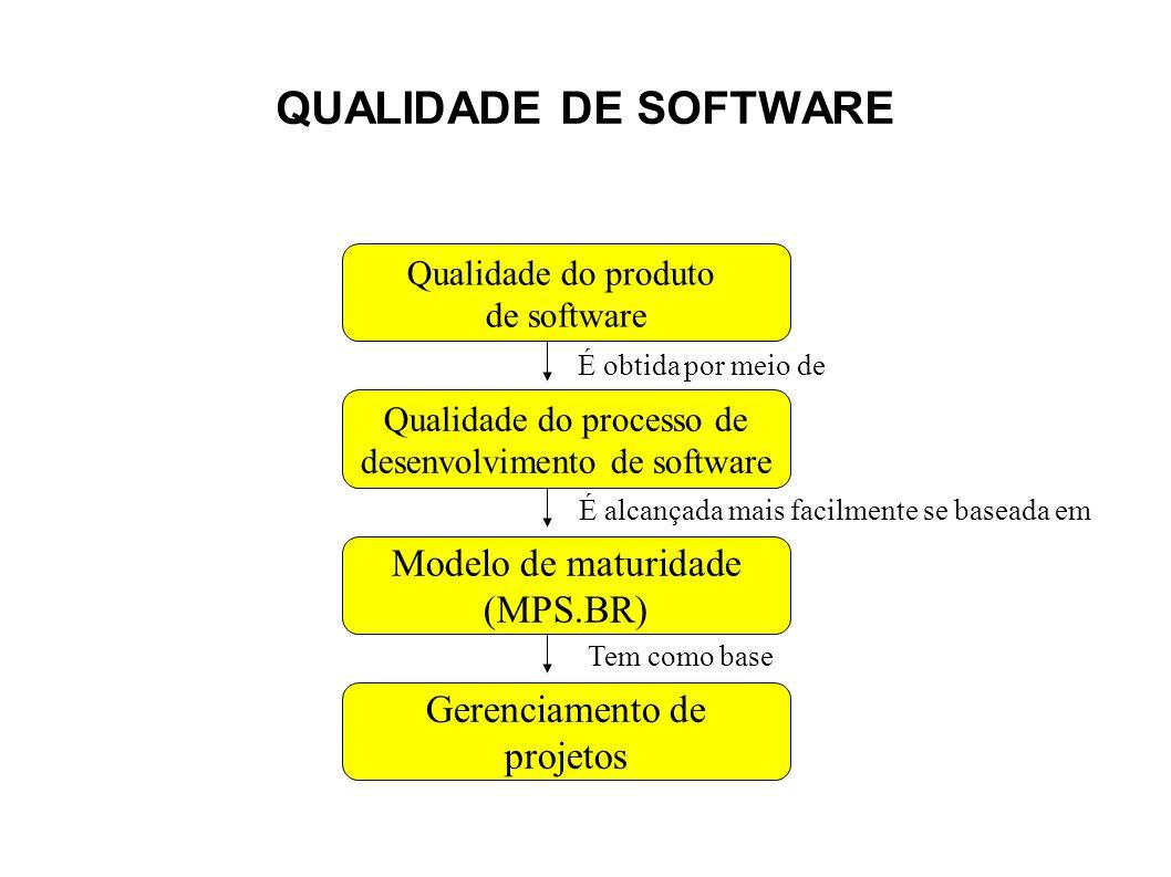 QUALIDADE DE SOFTWARE Modelo de maturidade (MPS.BR) Gerenciamento de