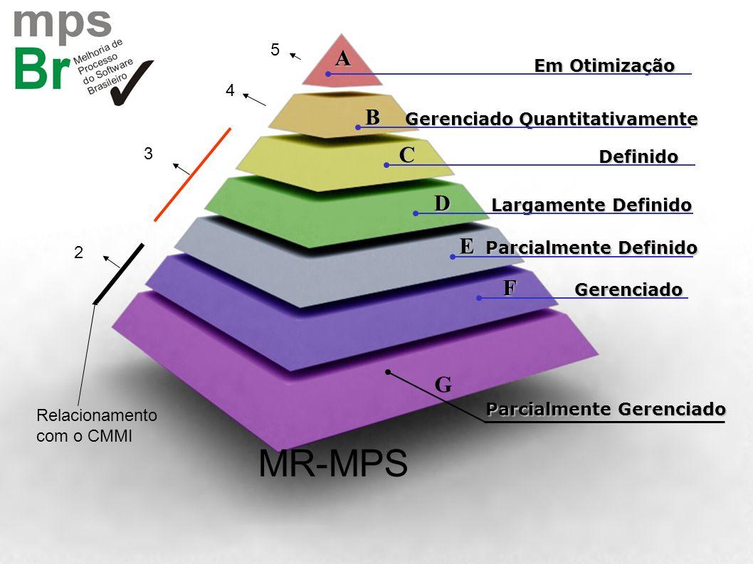 MR-MPS A B C D E F G 5 Em Otimização 4 Gerenciado Quantitativamente 3