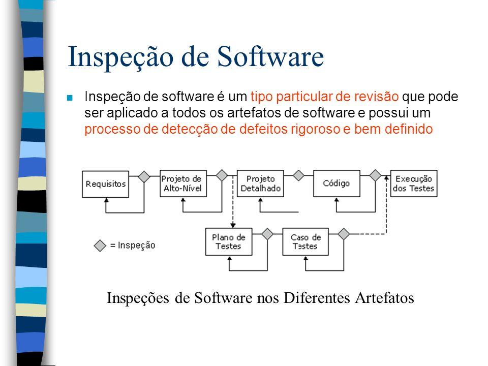 Inspeção de Software Inspeções de Software nos Diferentes Artefatos