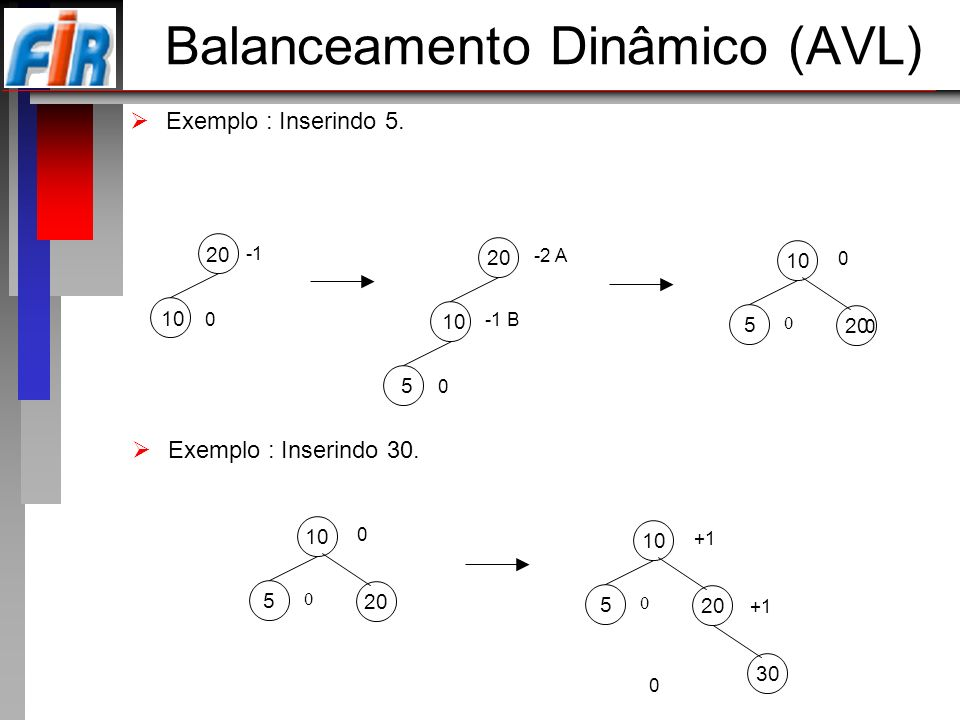 Balanceamento Dinâmico (AVL)
