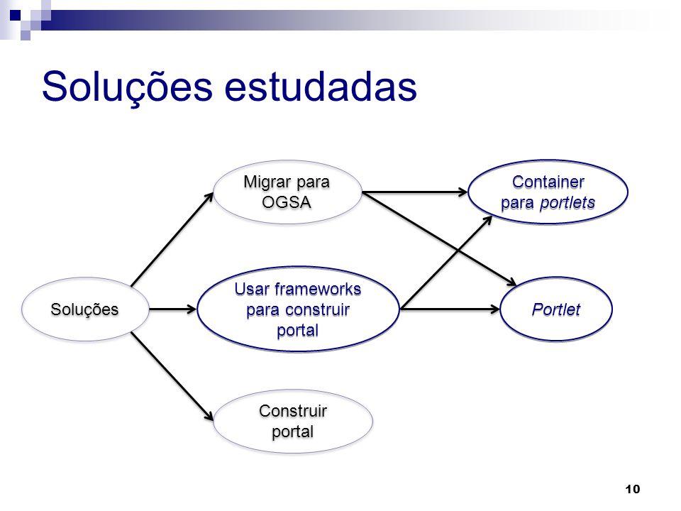 Soluções estudadas Migrar para OGSA Container para portlets