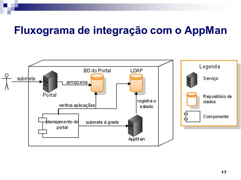 Fluxograma de integração com o AppMan