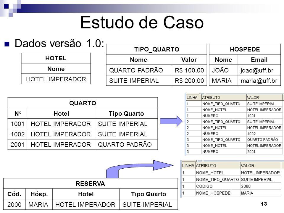 Estudo de Caso Dados versão 1.0: TIPO_QUARTO Nome Valor QUARTO PADRÃO