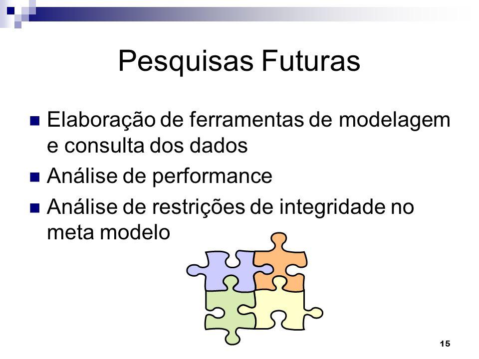 Pesquisas Futuras Elaboração de ferramentas de modelagem e consulta dos dados. Análise de performance.