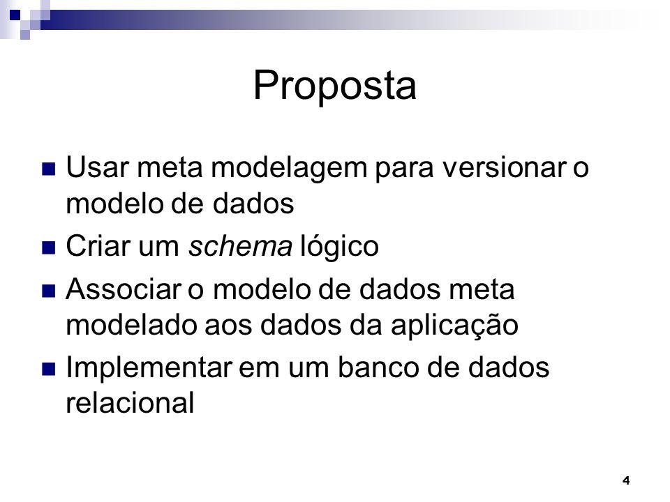 Proposta Usar meta modelagem para versionar o modelo de dados