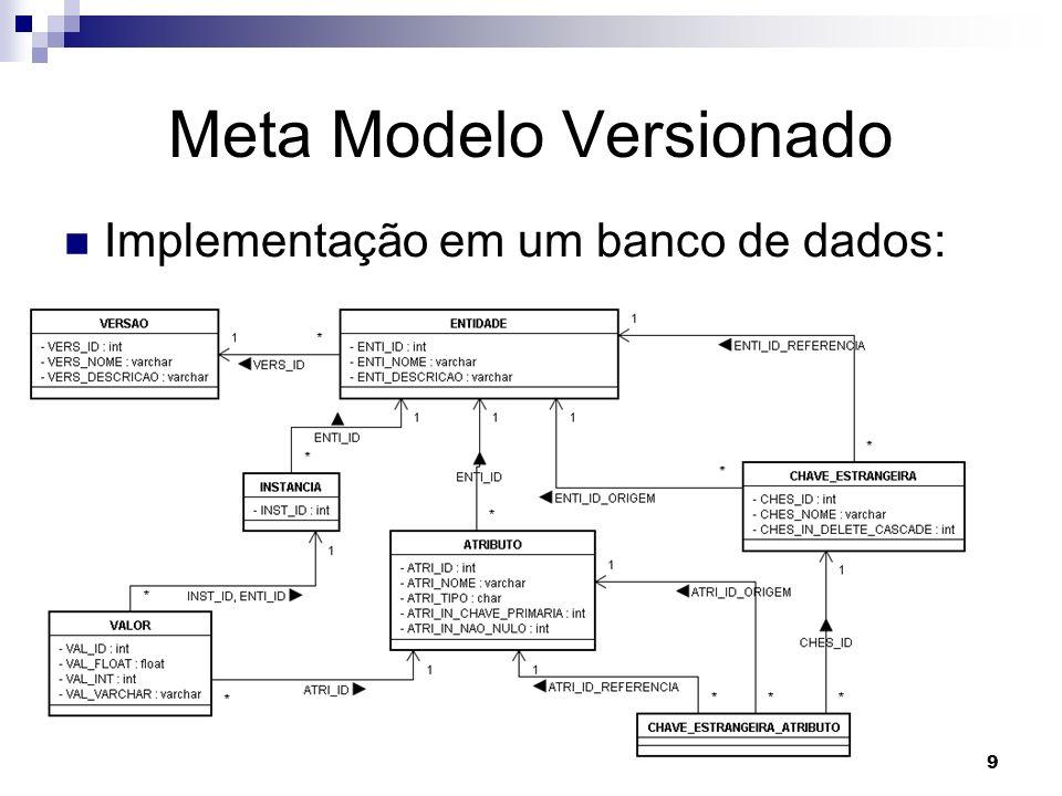 Meta Modelo Versionado
