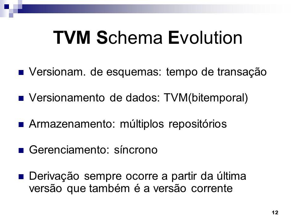 TVM Schema Evolution Versionam. de esquemas: tempo de transação