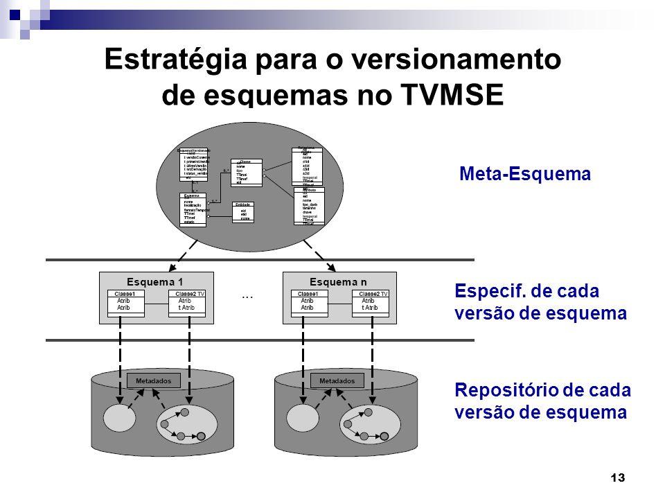 Estratégia para o versionamento de esquemas no TVMSE