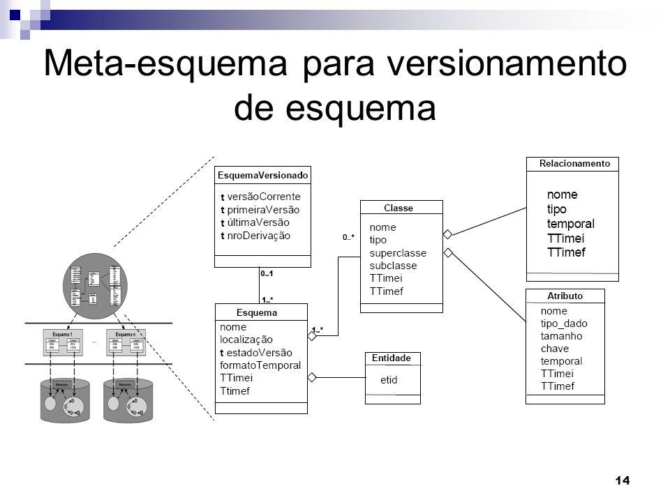 Meta-esquema para versionamento de esquema