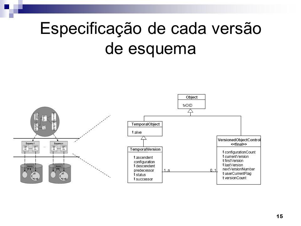 Especificação de cada versão de esquema