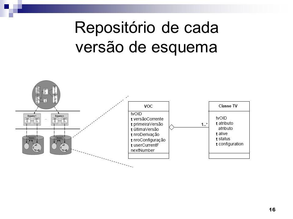 Repositório de cada versão de esquema