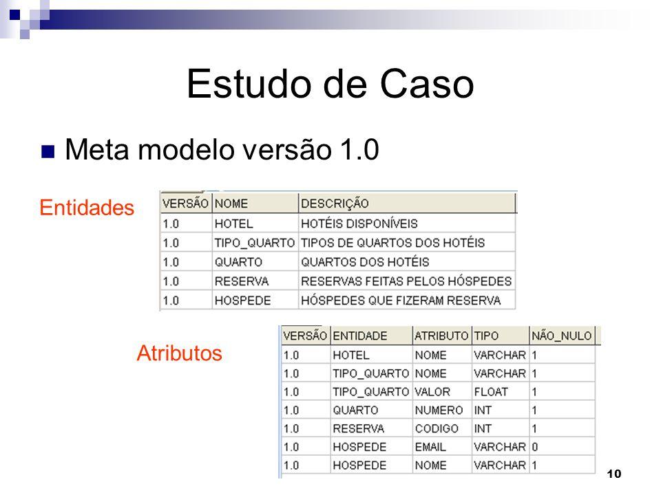 Estudo de Caso Meta modelo versão 1.0 Entidades Atributos