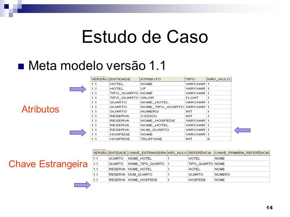 Estudo de Caso Meta modelo versão 1.1 Atributos Chave Estrangeira