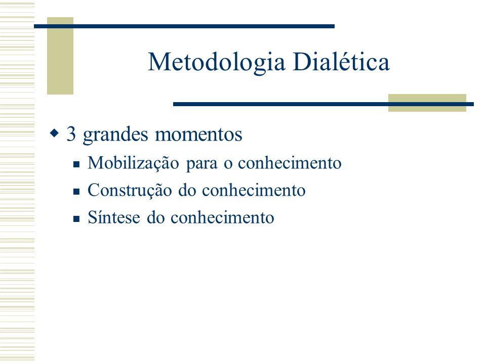Metodologia Dialética