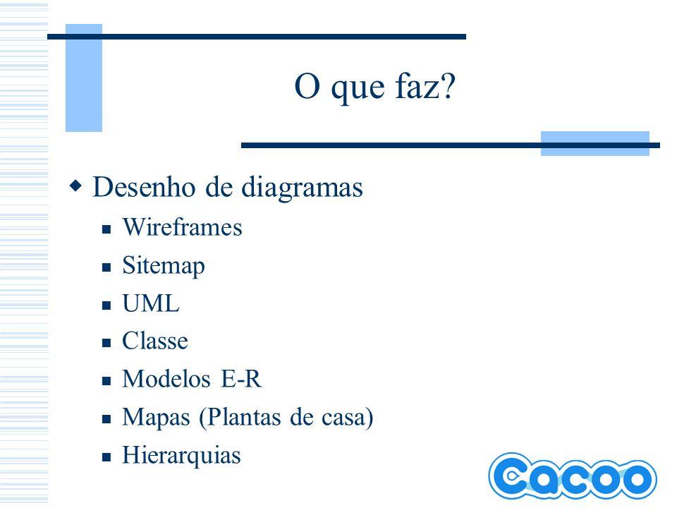 O que faz Desenho de diagramas Wireframes Sitemap UML Classe