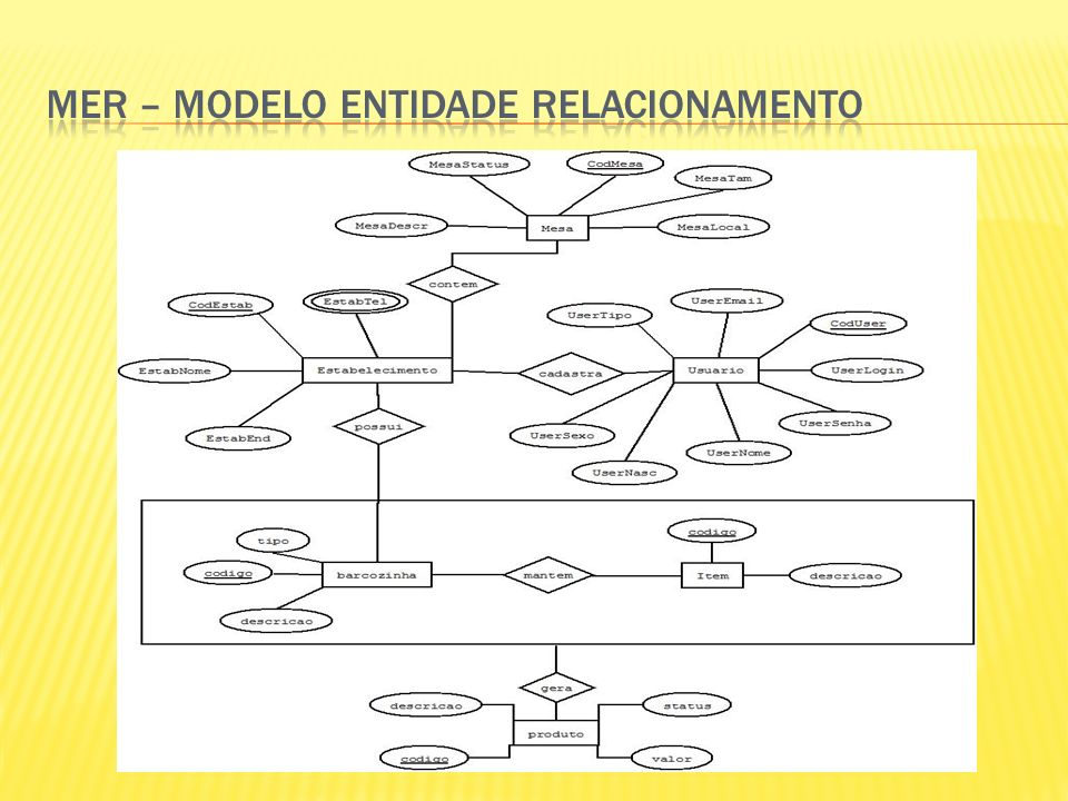 MER – Modelo entidade relacionamento