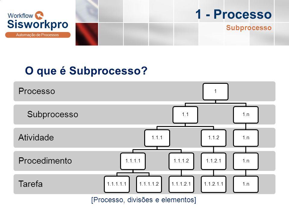 1 - Processo O que é Subprocesso Subprocesso
