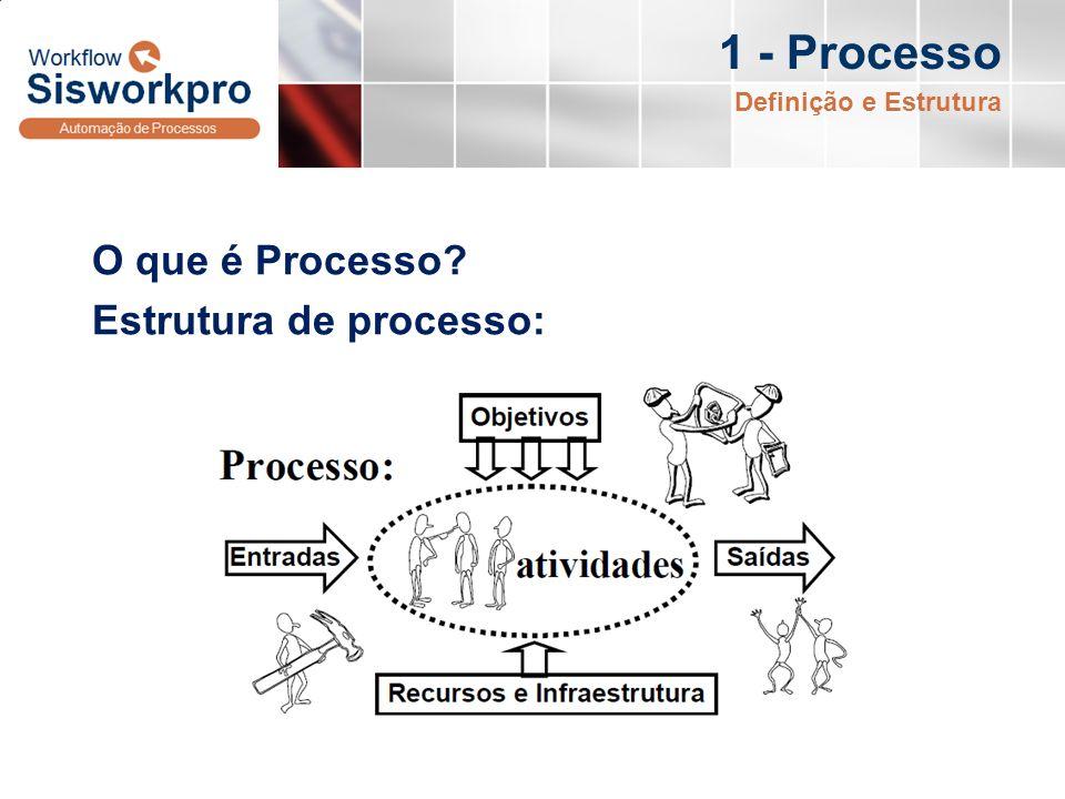1 - Processo O que é Processo Estrutura de processo: