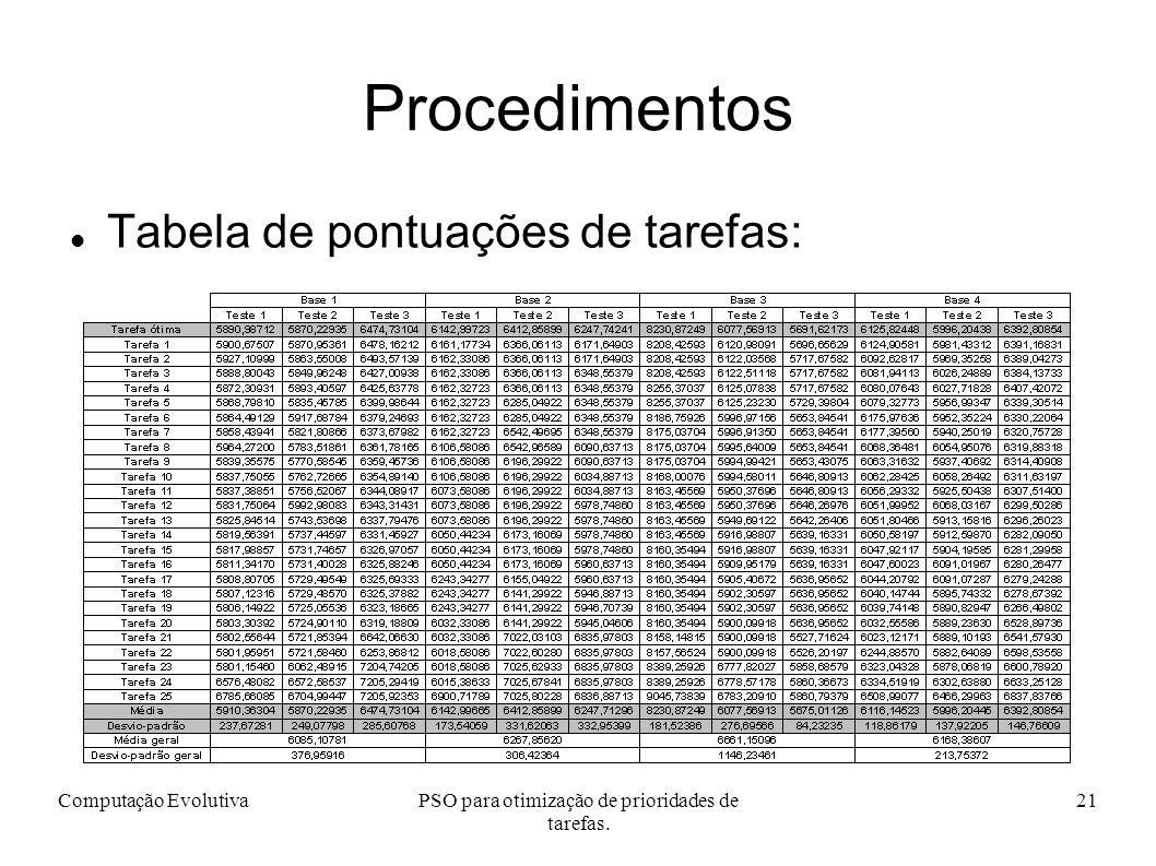 PSO para otimização de prioridades de tarefas.