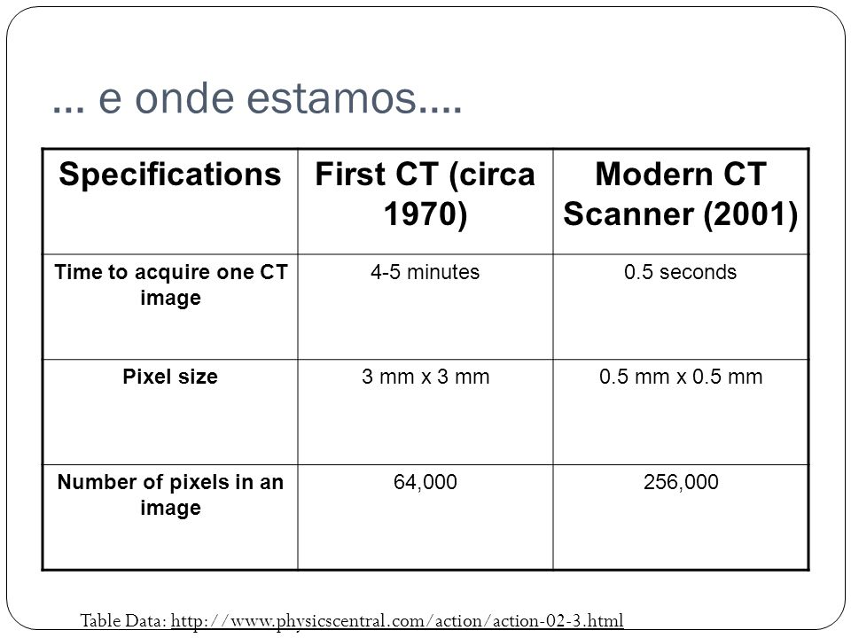 Time to acquire one CT image Number of pixels in an image