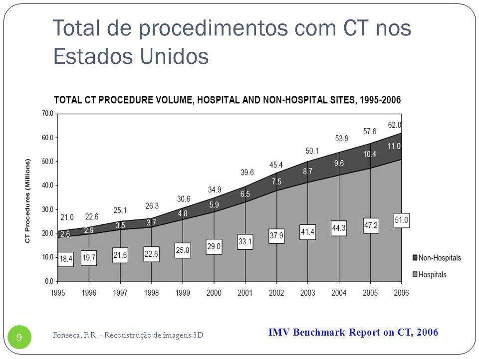 Total de procedimentos com CT nos Estados Unidos