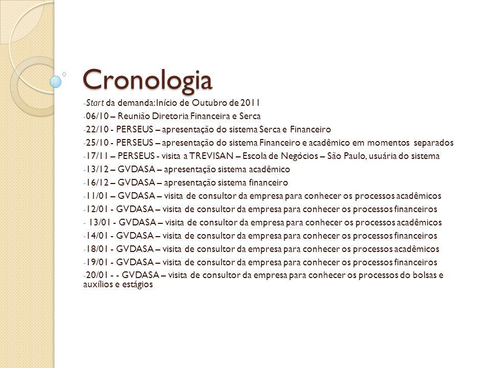 Cronologia Start da demanda: Início de Outubro de 2011