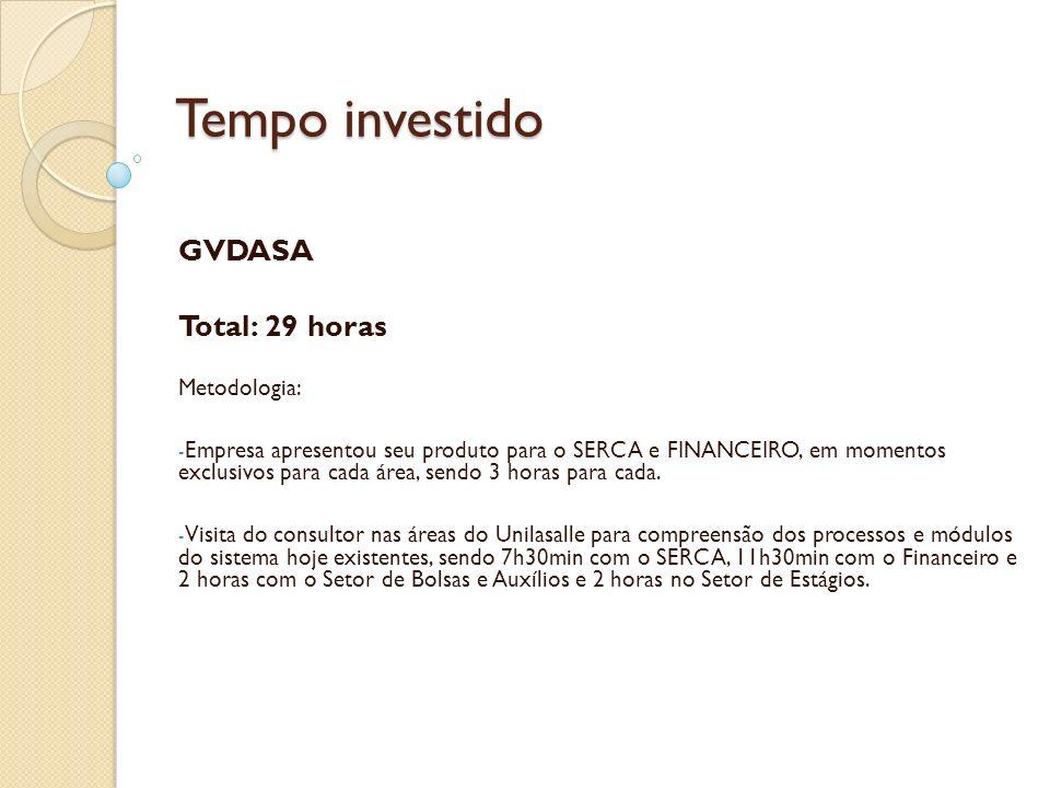 Tempo investido GVDASA Total: 29 horas Metodologia: