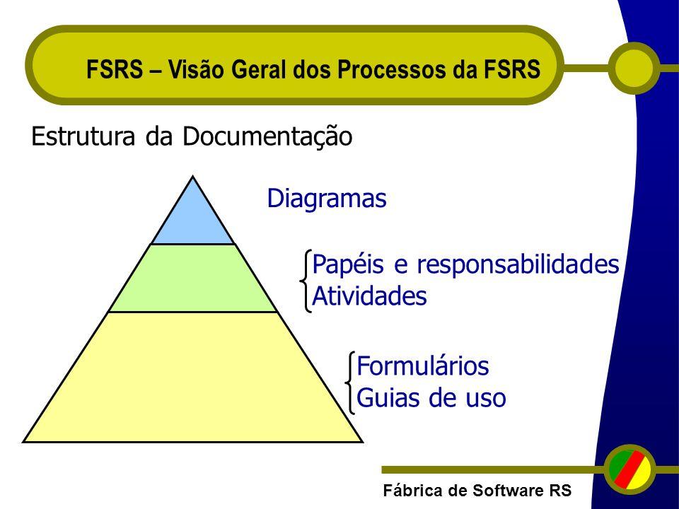 FSRS – Visão Geral dos Processos da FSRS