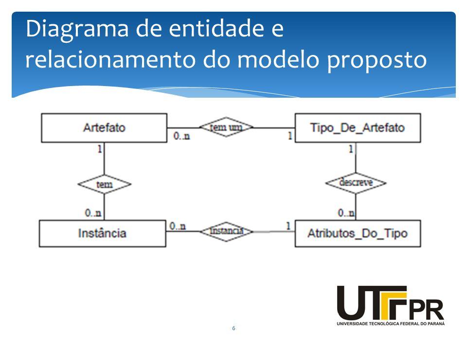 Diagrama de entidade e relacionamento do modelo proposto