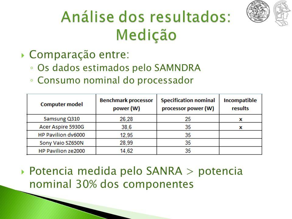 Análise dos resultados: Medição