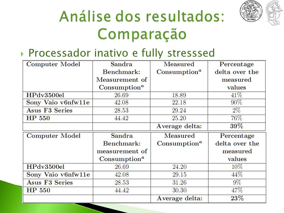 Análise dos resultados: Comparação