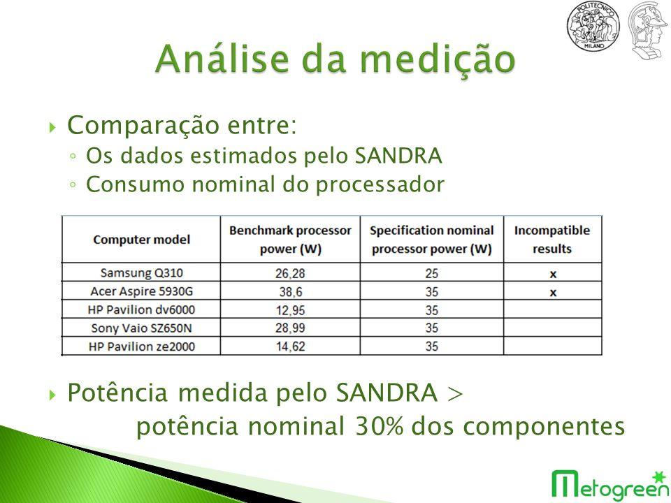 Análise da medição Comparação entre: Potência medida pelo SANDRA >
