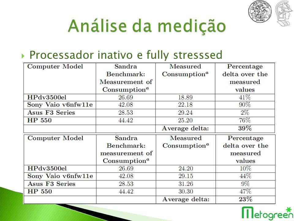 Análise da medição Processador inativo e fully stresssed