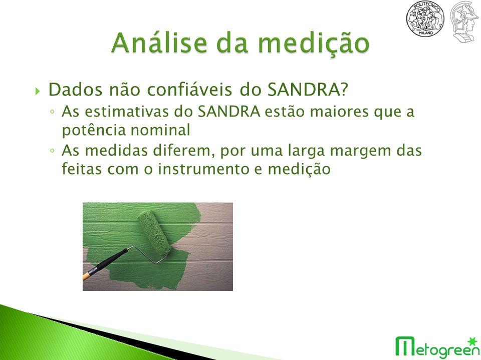 Análise da medição Dados não confiáveis do SANDRA