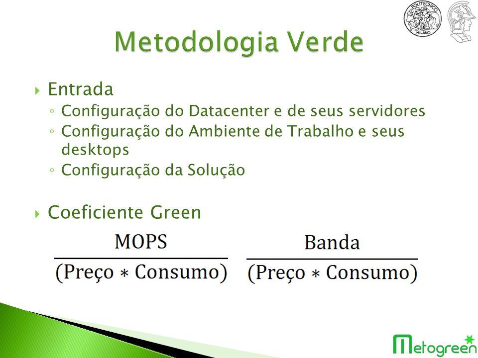 Metodologia Verde Entrada Coeficiente Green