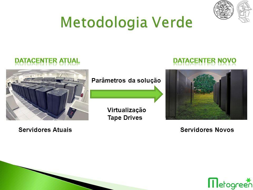 Metodologia Verde Datacenter atual Datacenter Novo