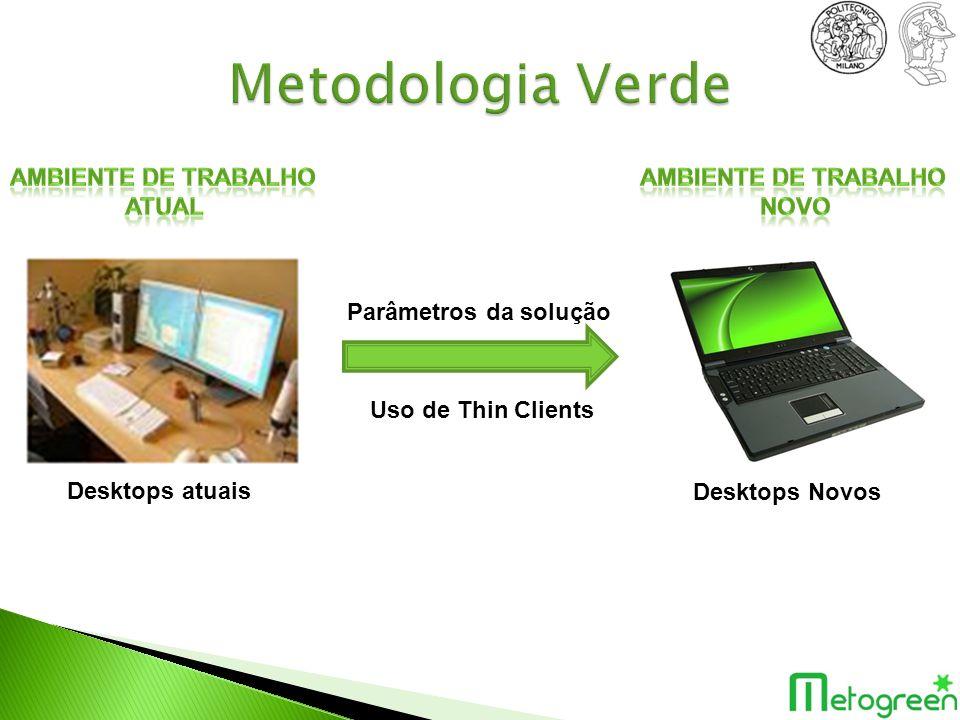 Metodologia Verde Ambiente de Trabalho atual Ambiente de Trabalho Novo