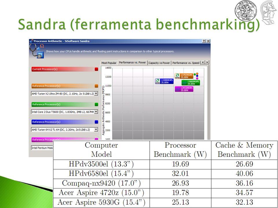 Sandra (ferramenta benchmarking)