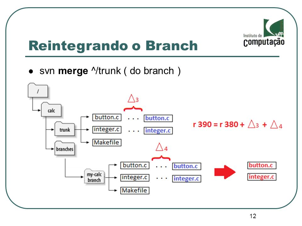 Reintegrando o Branch svn merge ^/trunk ( do branch ) 12 12