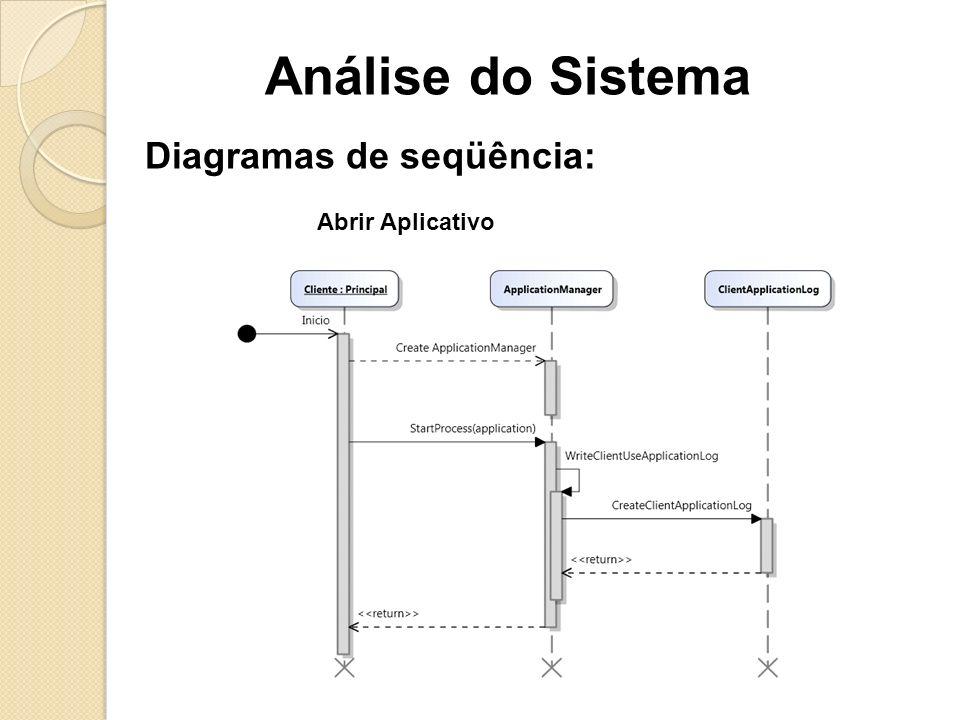 Análise do Sistema Diagramas de seqüência: Abrir Aplicativo