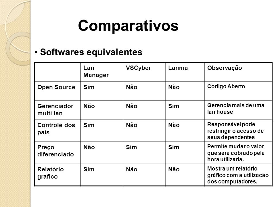 Comparativos Softwares equivalentes Lan Manager VSCyber Lanma