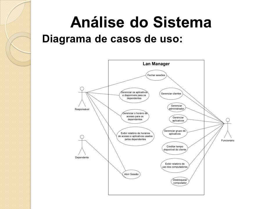 Análise do Sistema Diagrama de casos de uso: