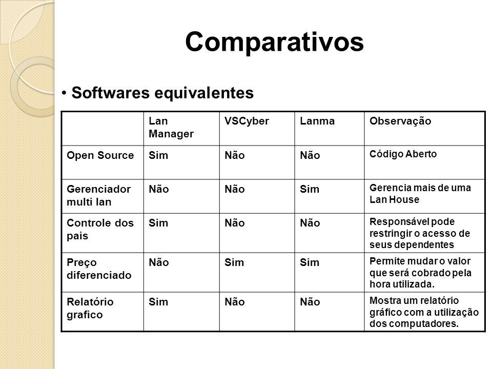 Comparativos Softwares equivalentes Lan Manager VSCyber Lanma