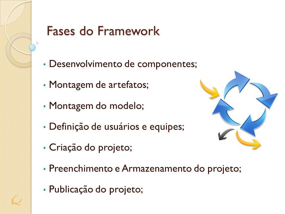 Fases do Framework Desenvolvimento de componentes;