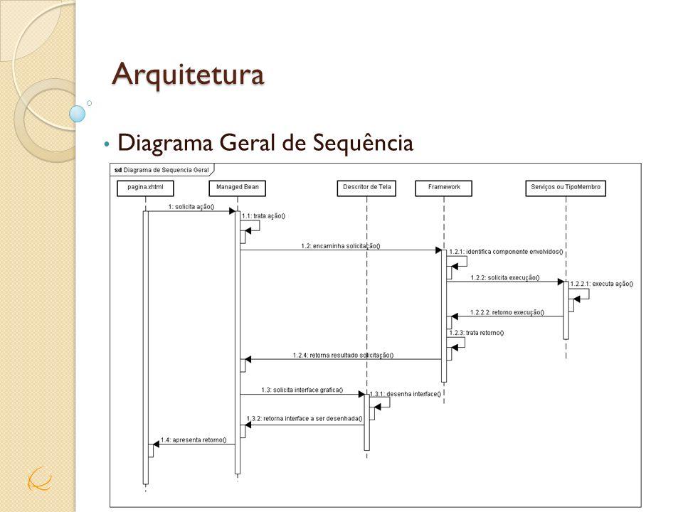 Diagrama Geral de Sequência