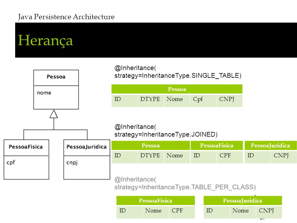 Herança Java Persistence Architecture @Inheritance(